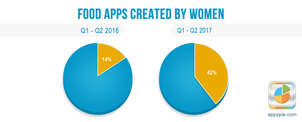 Food Apps Created By Women