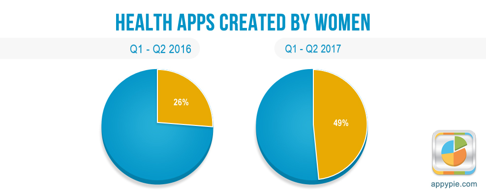 Health Apps Created By Women