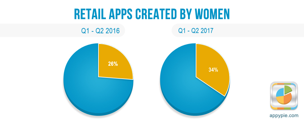 Retail Apps Created By Women