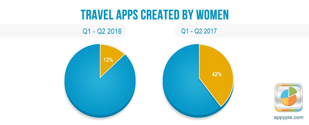 Travel Apps Crreated By Women