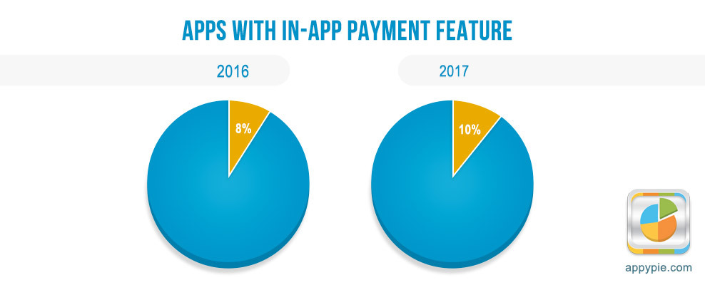 In app payments for retail rose 57 in a year appy pie ccuart Images
