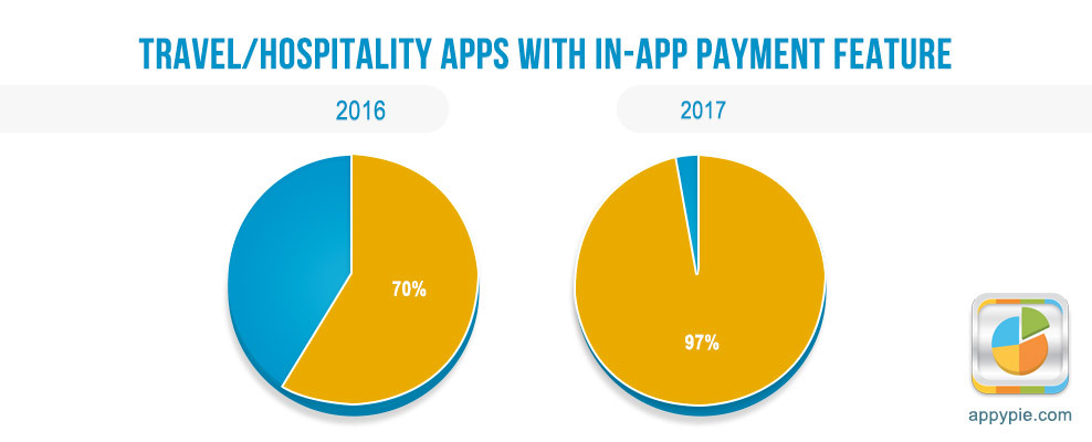 In app payments for retail rose 57 in a year appy pie travel apps created ccuart Images