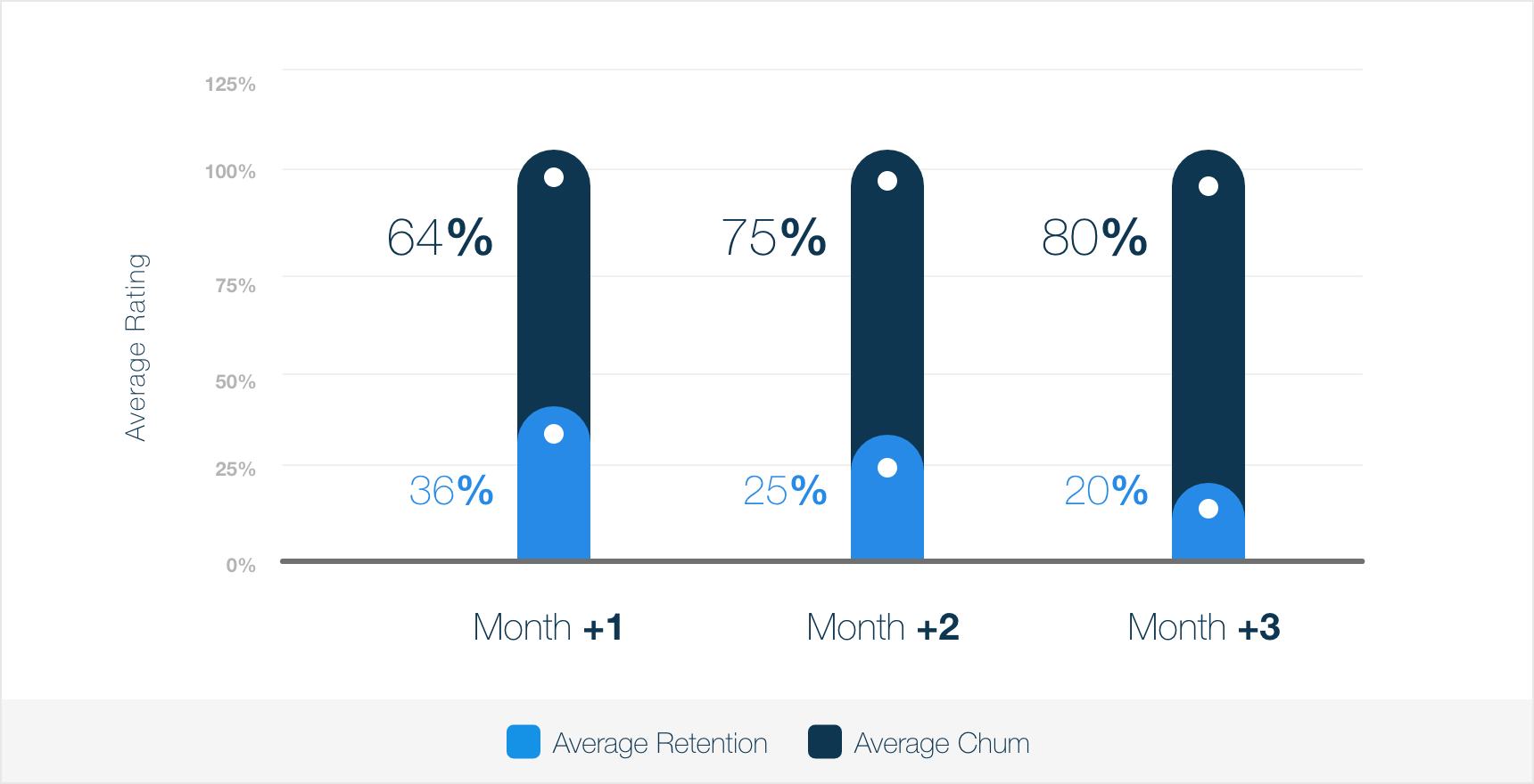 Average-App-Churn