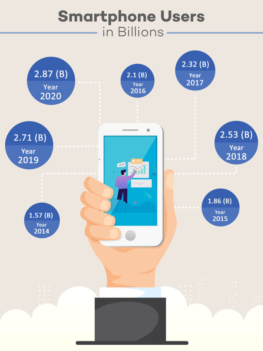 8 Ways your Well designed Mobile app can Increase your Business Revenue Appy Pie