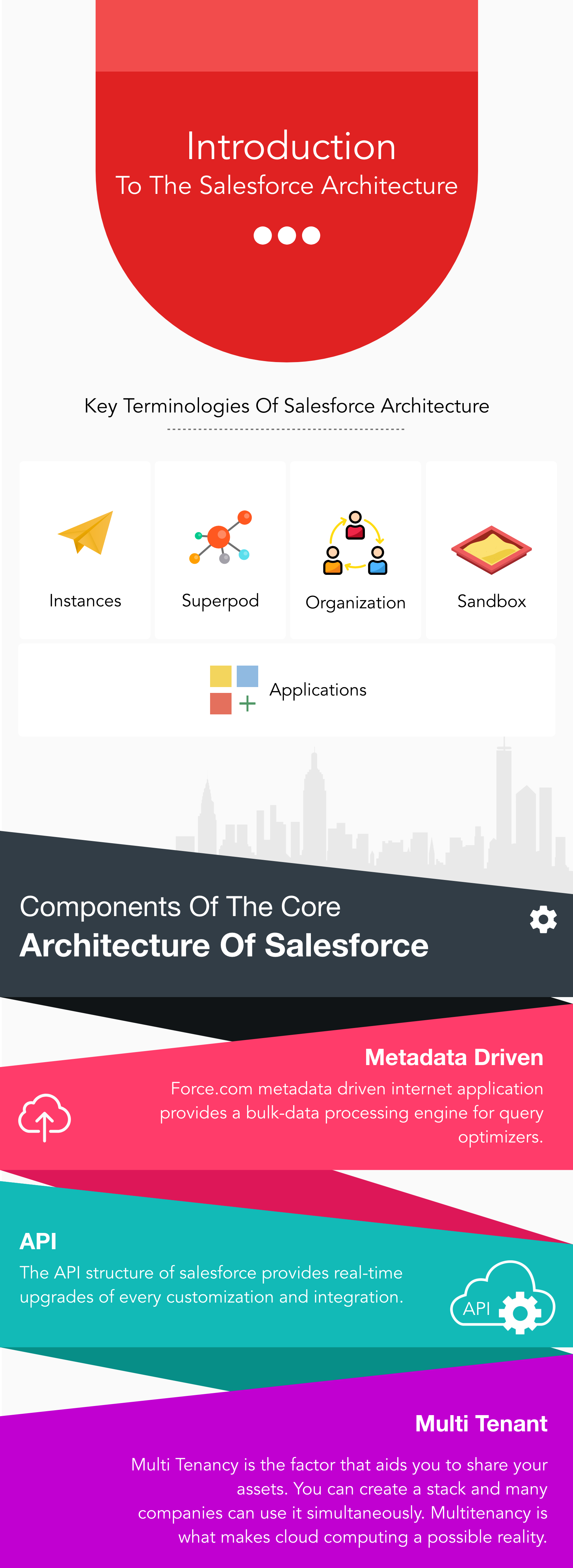 Why Businesses Need to Integrate Salesforce DX Now?