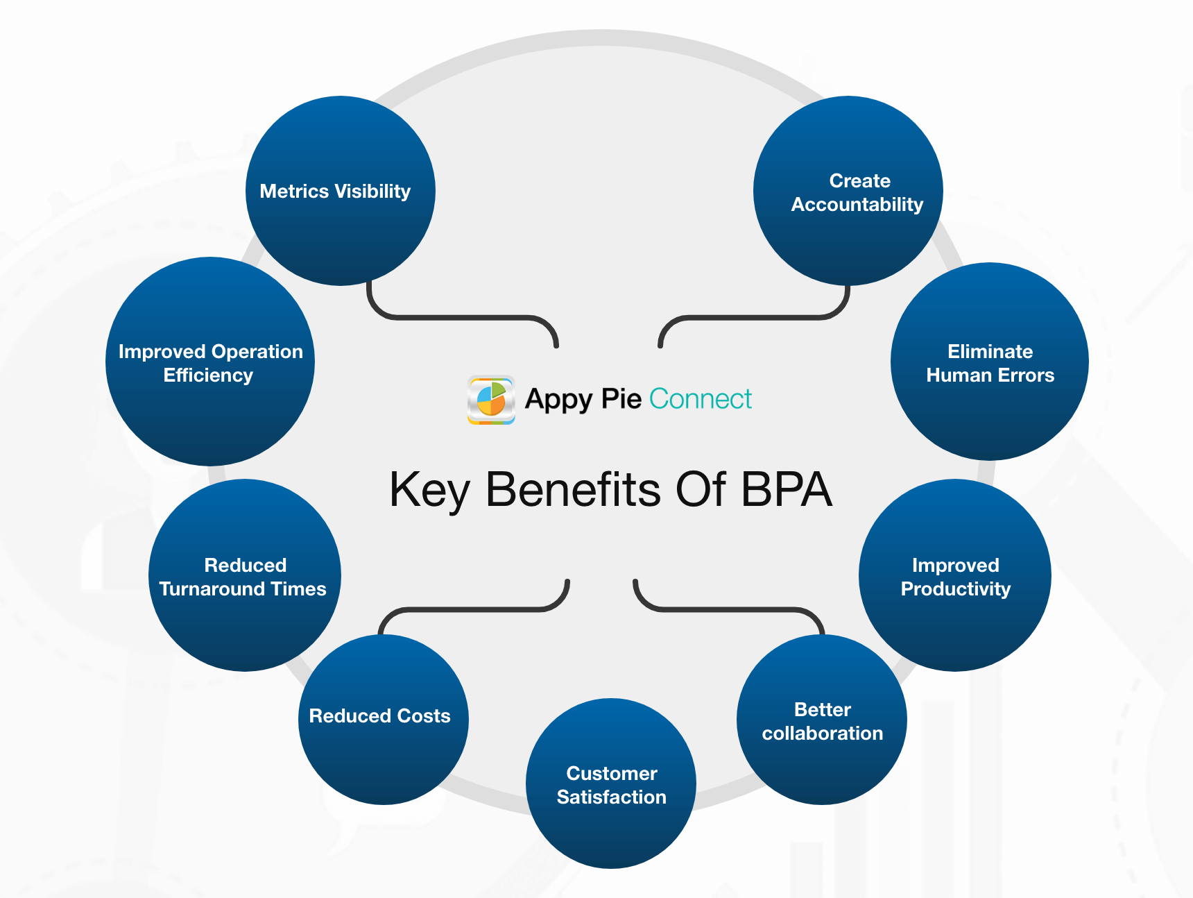 What are the Key benefits of Business Process Automation (BPA)?