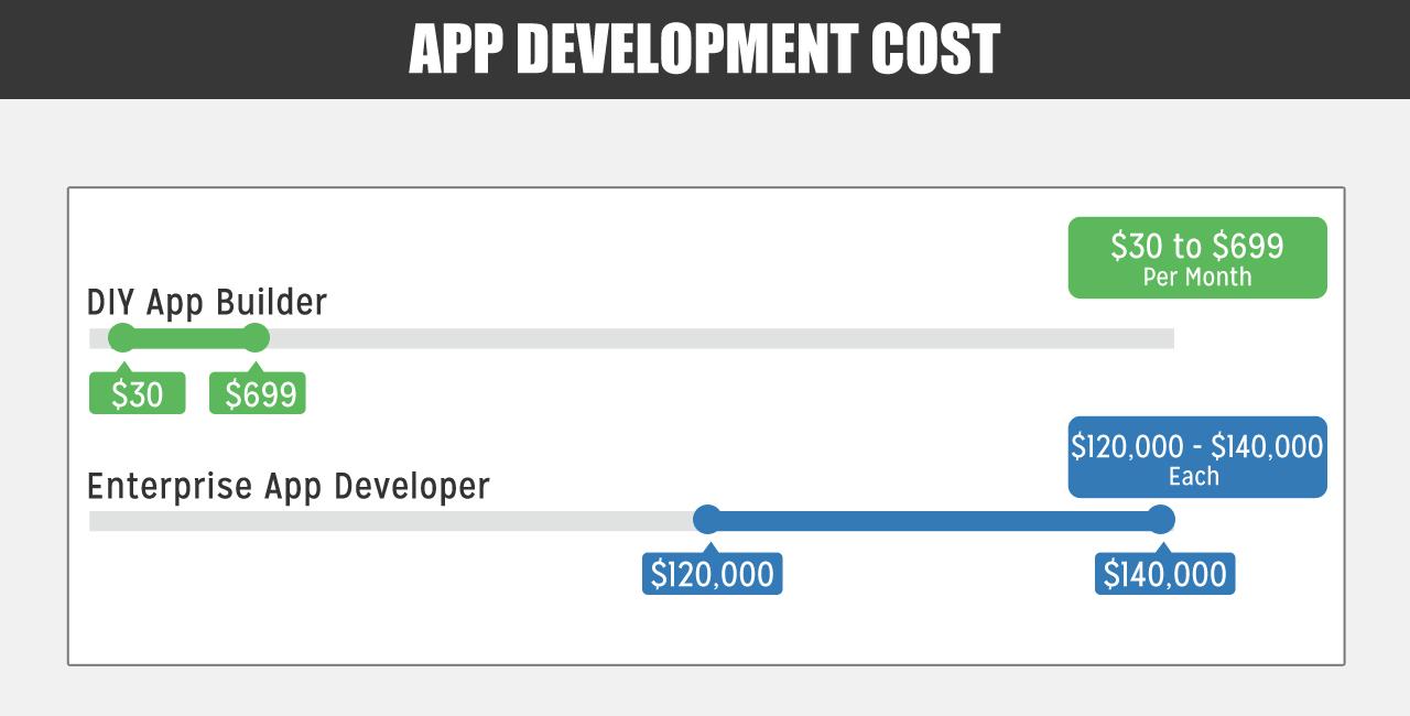 app development cost appypie