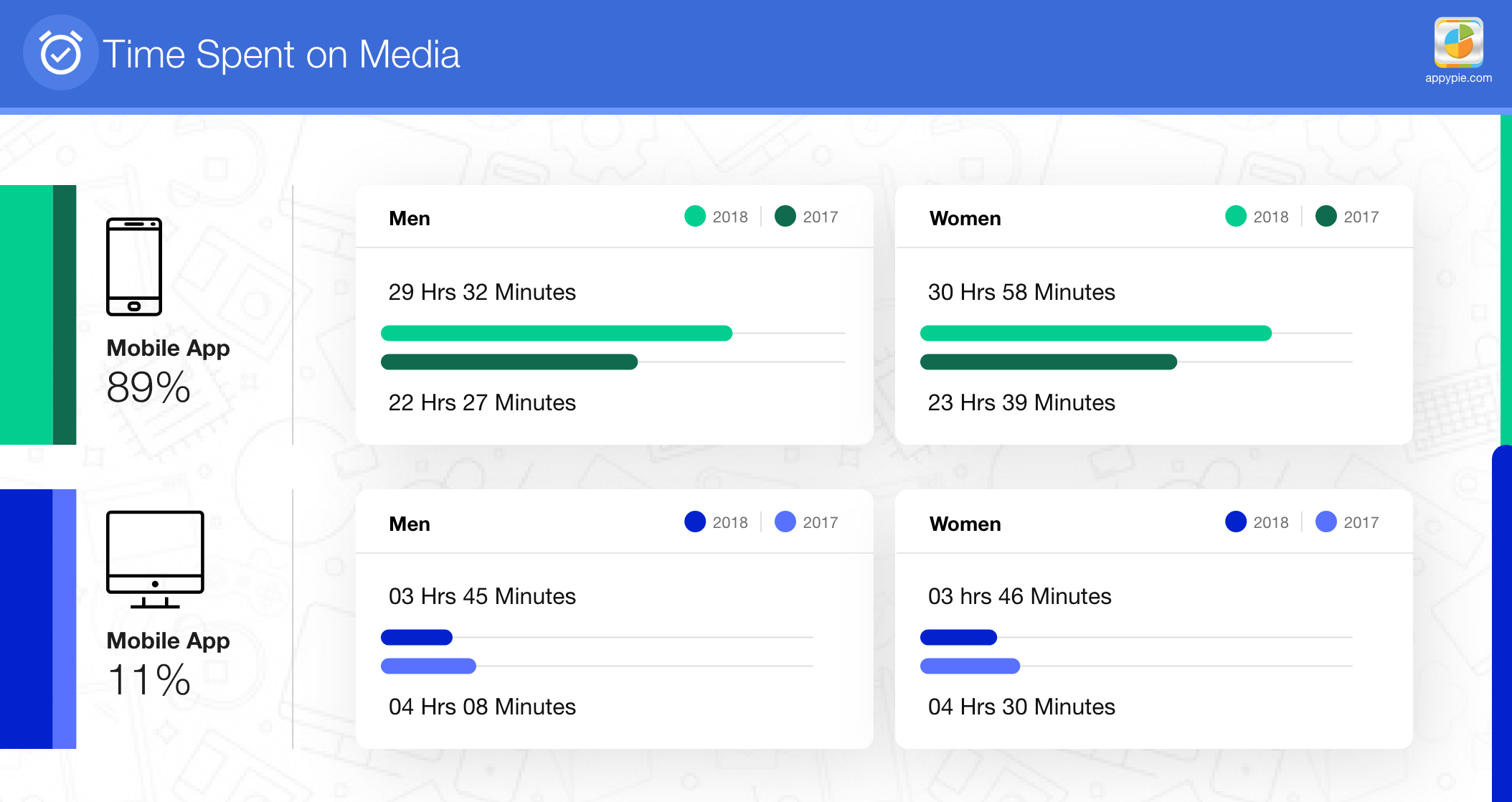 time spent on media appypie