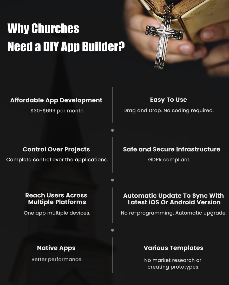 why church need DIY App Builder Appy Pie