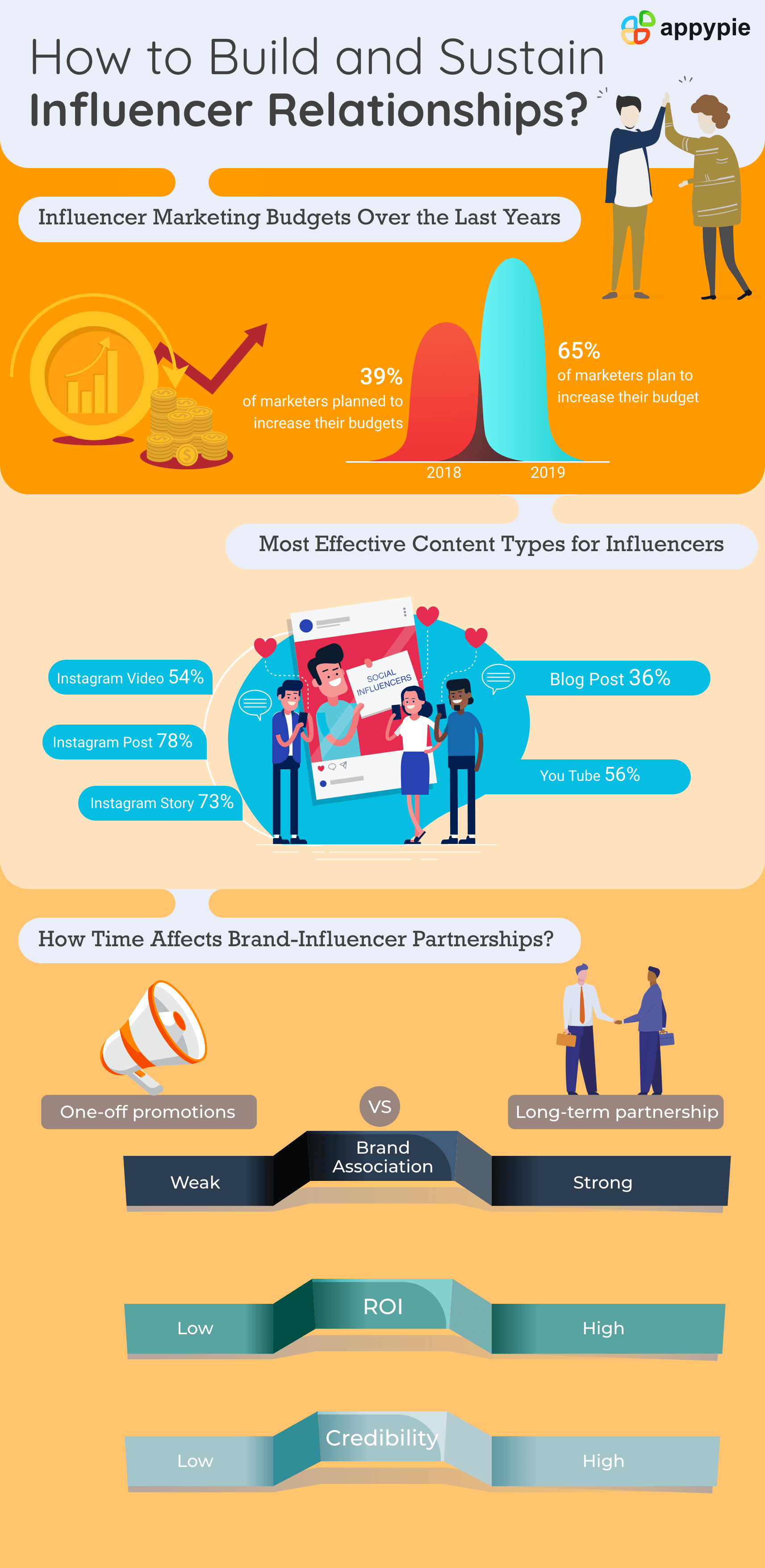 Appy Pie - How to Find, Build, and Sustain Influencer Relationships